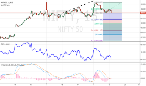 NIFTY: If price breaks below 8402 Expect fall to 8367