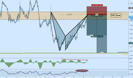 EURUSD: Short EURUSD: Bat + S/R + Divergence + Overbought + Weekly Pivot