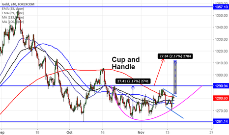 XAUUSD: Gold forms Cup and Handle pattern, good to buy above $1283