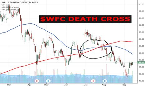 WFC: $WFC DEATH CROSS