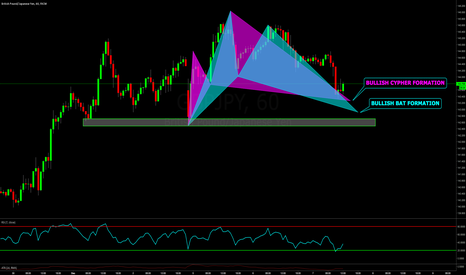 GBPJPY: 2 POSSIBLE PATTERNS WITHIN TREND: THE BEAST