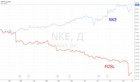 NKE: Закрытие позиции: NKE vs FOSL.