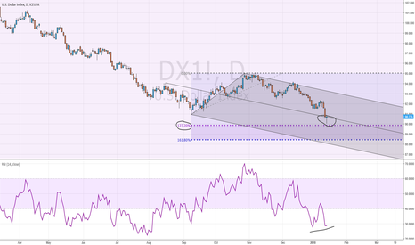 DX1!: DOLLAR INDEX SET FOR A RALLY TO 93 LEVELS
