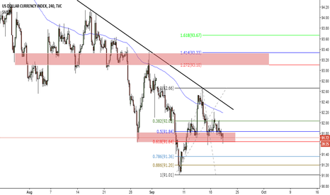 DXY: DXY Potential Setup