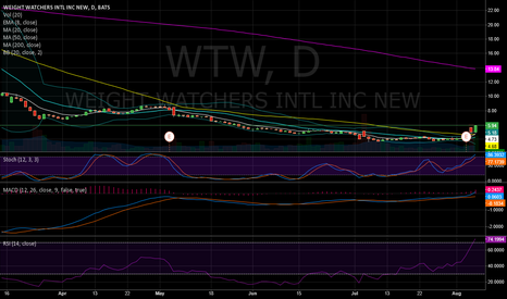 WTW: Weight Watchers Bullish Divergence Gap Up