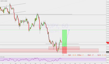 USDJPY: Expecting a reversal