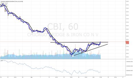 CBI: $CBI in breakout mode