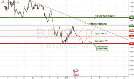 EURUSD: I'm looking to enter short