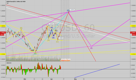 GBPUSD: GBPUSD 1H POSSIBLE BUY SETUP