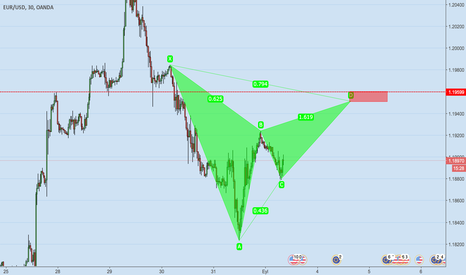 EURUSD: EUR/USD M30 BEARISH HARMONIC PATTERN