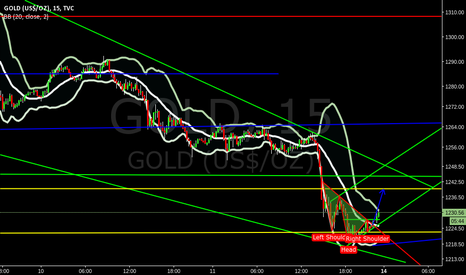 GOLD: target would be @ 1236