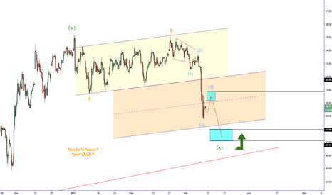 CL1!: $OIL - Where energy is opportunity