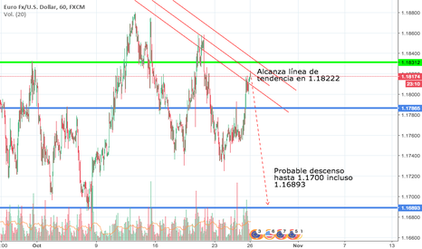 EURUSD: Short after trend line