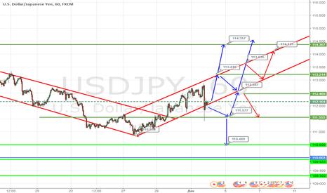 USDJPY: Доллар США может вырасти на этой неделе