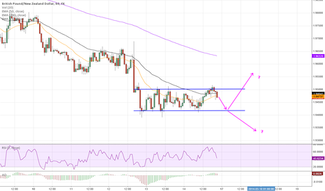 GBPNZD: Which way will GBP/NZD breakout?