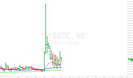 SYSBTC: Syscoin (SYSBTC) 60minute setup