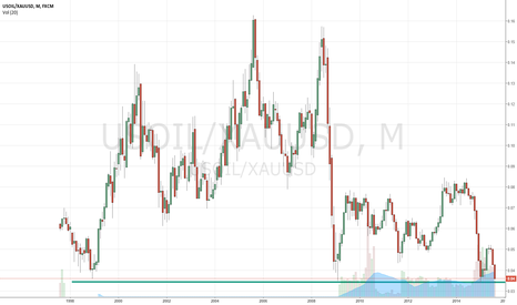 USOIL/XAUUSD: Historical Cheap