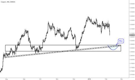 XCUUSD: Buy this level in Copper