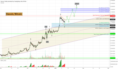 SCUSD: Siacoin #SCUSD - one more wave to the upside? +315% possible!