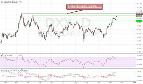 DXY: US Dollar could get stronger