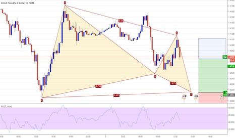 GBPUSD: GBPUSD 15M - Potential Gartley Pattern Long @ 1.4015