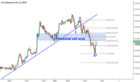 EURJPY: Possible 5 wave coming