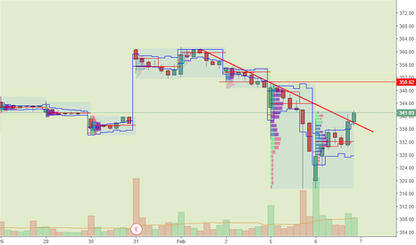 BA: BA might of broke the down trend