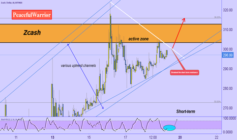 ZECUSD: Zcash ZEC : short-term (1hr)