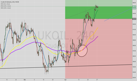 UKOIL: update on ukbrent on a lower tf