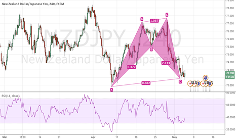 NZDJPY: The YEN strength coming to a pause ?? Long NZDJPY