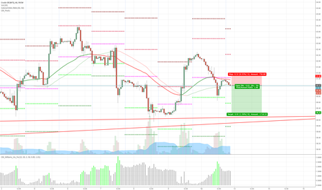 USOIL: Inverted Cup with Handle on USOIL