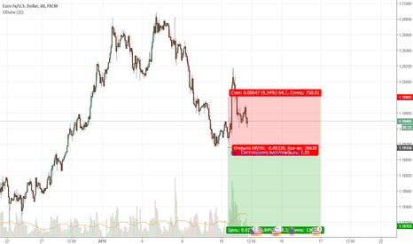 EURUSD: EURUSD. Цена вышла за пределы восходящего тренда