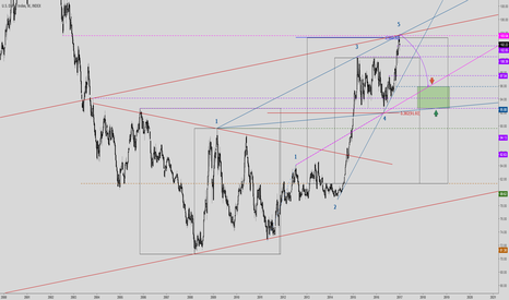 DXY: Dollar long crowded