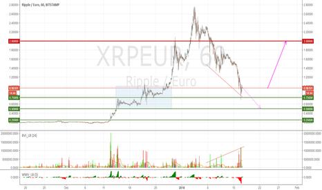 XRPEUR: Ripple: buy the dip?