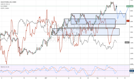 GC1!: Looking for correlations CL, GC, USDJPY