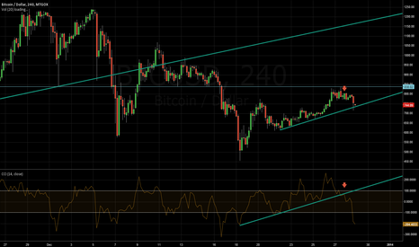 BTCUSD: Weekend + Bitcoin = Short signal