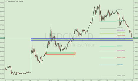 USDCNH: Good trading opportunity for USDCNH