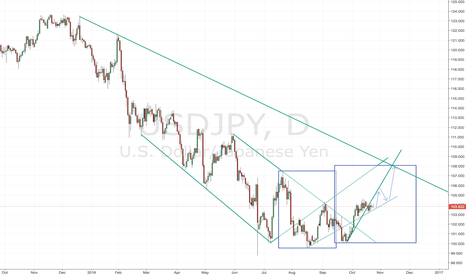 USDJPY: USDJPY approaching trend line and ready for up-trend