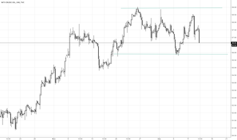 USOIL: Oil consolidating between $59 and $56