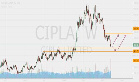 CIPLA: CIPLA (Weekly)