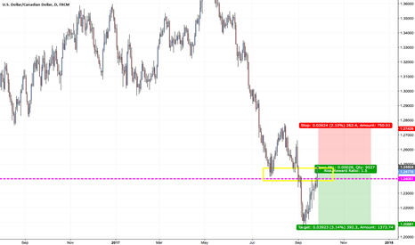USDCAD: Selling opportunity on USDCAD