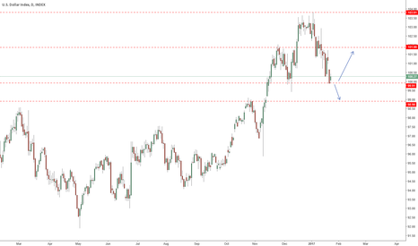 DXY: DXY touches 100 support