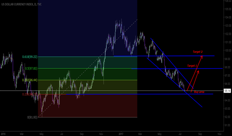 DXY: BUY $  for big profits