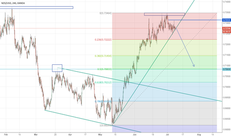 NZDUSD: NZDUSD Good short opportunity