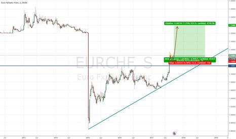 EURCHF: Estrategia de inversión: Comprar EUR / CHF