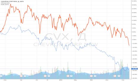 CVX: Закрытие позиции: EQM vs CVX.