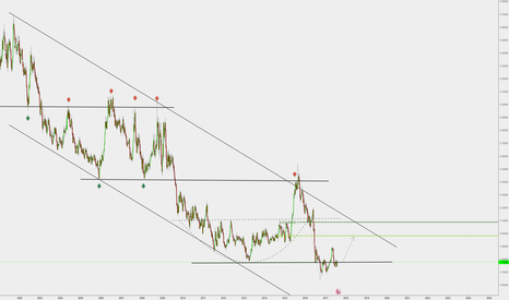 GBPNZD: GBPNZD ia going to long