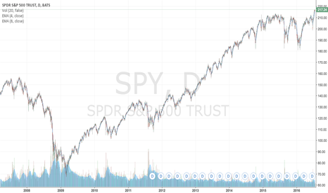 SPY: This looks like it is about to fall