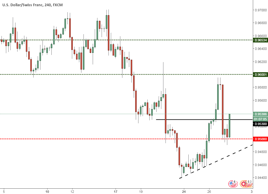 USDCHF another shot of uptrend?