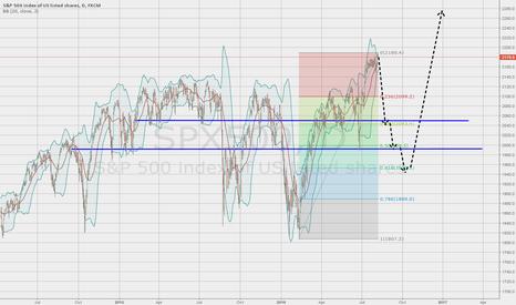 SPX500: SP500